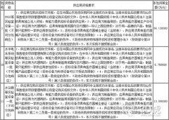 <b>青岛大学附属医院采购医疗ca88亚洲城系统招标公告</b>