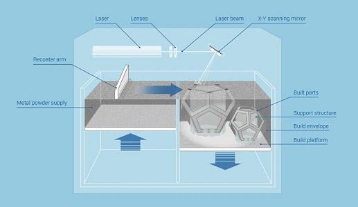 SLM打印工艺原理