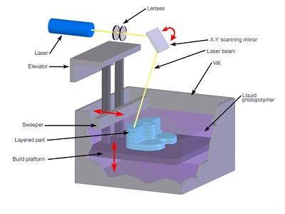 SLA打印工艺原理