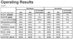 <b>3D Systems第三季度财务报告:EPS猛增</b>