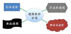 ca88会员登录|ca88亚洲城官网会员登录,欢迎光临_【小不点开放实验室】第57期:看哪个3D建模软件最适合你?
