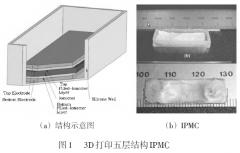 <b>新型3D打印智能材料研究现状简介</b>