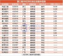ca88会员登录|ca88亚洲城官网会员登录,欢迎光临_新三板ca88会员登录行业近半数亏损 融资差距较大