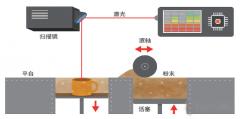 <b>SLS 选择性激光烧结:影响最为深远的3D打印技术</b>