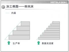 解析增材和减材制造的混合加工技术