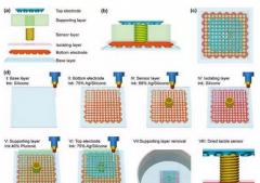 详解3D打印在可延伸触觉传感器中的应用