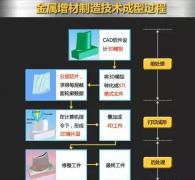 揭开金属增材制造技术的面纱