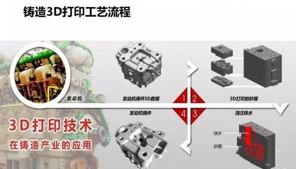 3D打印技术有望助力我国铸造业转型升级