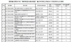 ca88会员登录,ca88亚洲城官网会员登录,ca88亚洲城,ca88亚洲城官网_<b>解读国家增材制造与激光制造重点专项拟立项目中的研究基础</b>