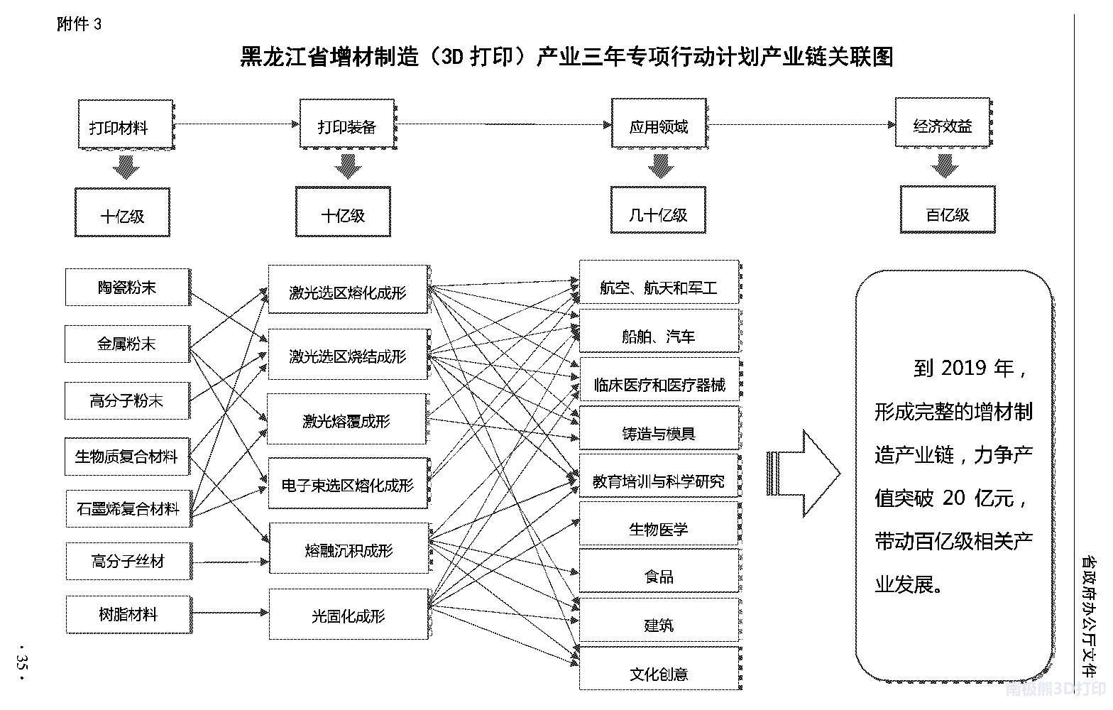 黑龙江3d玩法_解析:黑龙江省增材制造(3D打印)产业三年专项行动计划_3D打印网