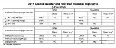 达索系统2017年第二季度Solidworks收入增长14%