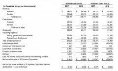 3D Systems第二季度收入增长1%,目前股价降低近20%