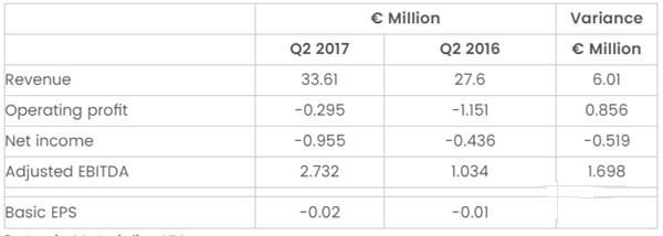 ca88会员登录|ca88亚洲城官网会员登录,欢迎光临_比利时ca88会员登录公司Materialise发布2017年二季报,收入增长21%