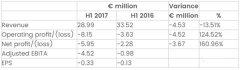 SLM Solutions 2017上半年总收入减少13.5%,机器销售收入增长17.