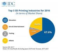 IDC:亚太(不含日本)地区2016年3D打印机市场增长106%