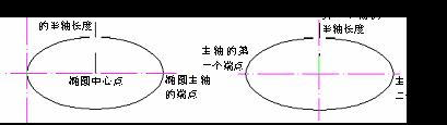 CAD的圆、圆弧、椭圆、椭圆弧命令853.png