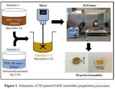 3D打印MOF单块帮助密苏里科学家捕获用于灭火器、航天器的二氧化