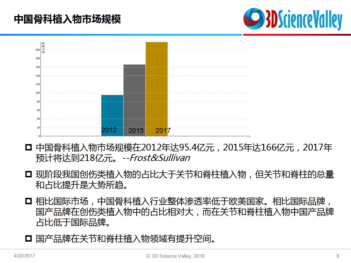 ca88会员登录|ca88亚洲城官网会员登录,欢迎光临_3d printed implant 5