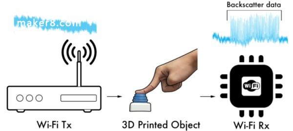 "3D打印塑料件可以""WiFi通信"",无需电池或电子设备"