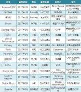 ca88会员登录|ca88亚洲城官网会员登录,欢迎光临_<b>十张图告诉你,2017年全球49家ca88会员登录企业融资分布情况</b>