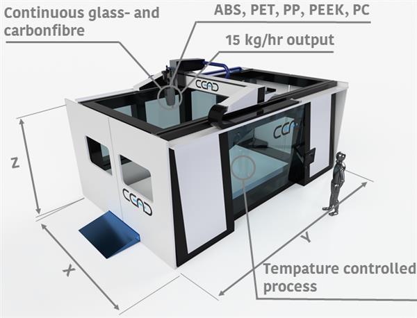 荷兰CEAD公司为造船业开发出大型CFAM复合3D打印机