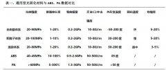 ca88会员登录,ca88亚洲城官网会员登录,ca88亚洲城,ca88亚洲城官网_从仅能展示到可直接使用,上海那恒光固化ca88会员登录材料实现质的飞跃