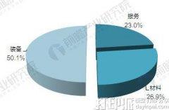 ca88会员登录|ca88亚洲城官网会员登录,欢迎光临_深度剖析:2017年中国ca88会员登录行业竞争格局与产品价格对比