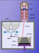 浙江亚通PREP法成功研发出电子束3D打印医用材料
