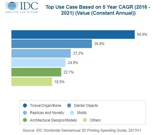 3D打印最新发展趋势――IDC预测全球3D打印支出在2018年将增长近20%,达到120亿美元