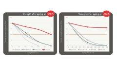 全新Technyl Red J耐高温老化性能,涡轮增压系统材料新选择