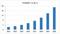【干货分享】全球新材料产业前瞻