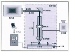LENS与SLM金属3D打印技术原理及熔池形态对比