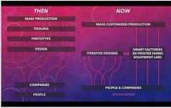 工业4.0进行时:这三大变化将重塑制造业的未来