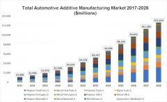 <b>SmarTech公司最新分析报告:全球汽车3D打印市场的前景预测</b>