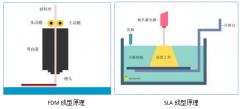 同为工业级3D打印机,SLA和FDM的差别在哪儿?