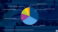 IDC:全球3D打印支出将在2022年达到230亿美元