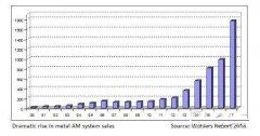 Wohlers Report 2018:2017年金属3D打印系统销量暴增近80%