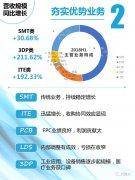上市公司光韵达3D打印业务暴增211%达1893万元,但仍然亏损