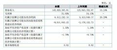 3D打印第一概念股杭州先临,2018上半年收入1.45亿元