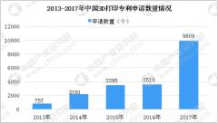 2018年中国3D打印行业数据分析及预测:市场规模将超20亿元