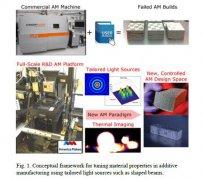 LLNL研究人员使用激光束整形来增强金属3D打印过程中的特性