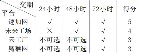 (图八:四大平台交期选择对比)