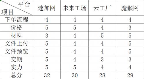 (图九:综合得分对比)