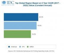 IDC:2022年全球3D打印市场230亿美元
