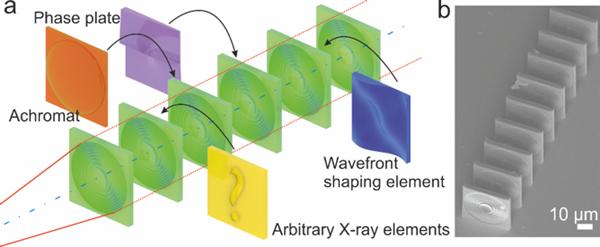 科学家发明了高效的纳米3D打印聚合物X射线透镜