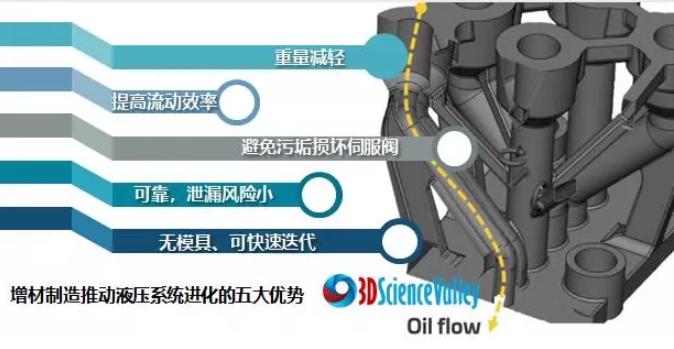 案例:便携式液压动力装置制造商3D打印轻量级液压歧管