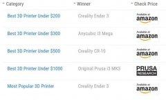 创想三维:国外创客为Ender-3 3D打印机开发的30个增强方案