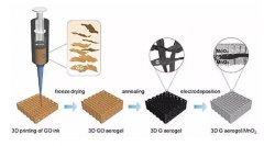 3D打印超级电容电极,性能与稳定性均强过以往
