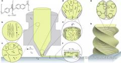 高强轻质结构制造新方法—分级3D打印液晶聚合物
