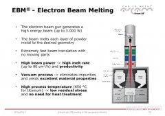 EBM 金属3D打印技术介绍